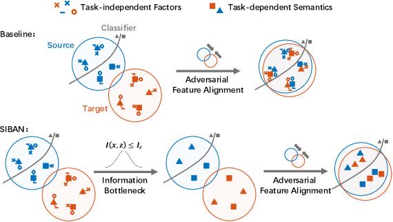 Figure 1 for Significance-aware Information Bottleneck for Domain Adaptive Semantic Segmentation