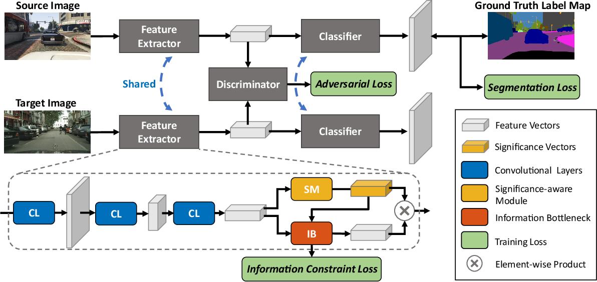 Figure 3 for Significance-aware Information Bottleneck for Domain Adaptive Semantic Segmentation