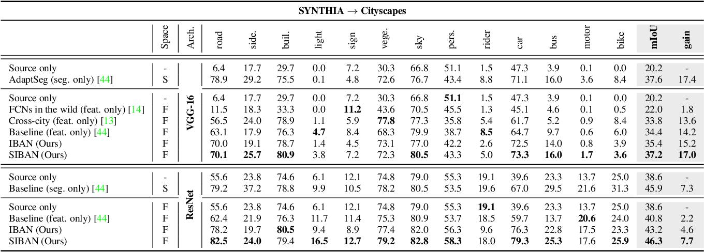 Figure 4 for Significance-aware Information Bottleneck for Domain Adaptive Semantic Segmentation
