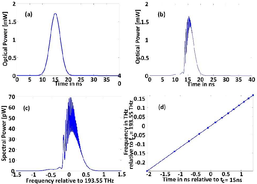 Adaptive non-uniform photonic time stretch for blind RF