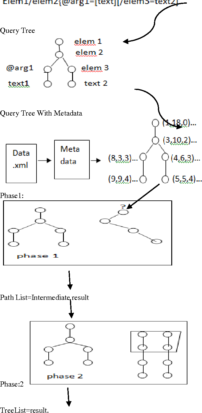 Figure 5 from XML Tree Pattern Matching Algorithms - Semantic Scholar