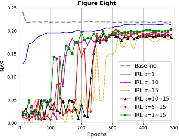Figure 4 for The Gradient Convergence Bound of Federated Multi-Agent Reinforcement Learning with Efficient Communication