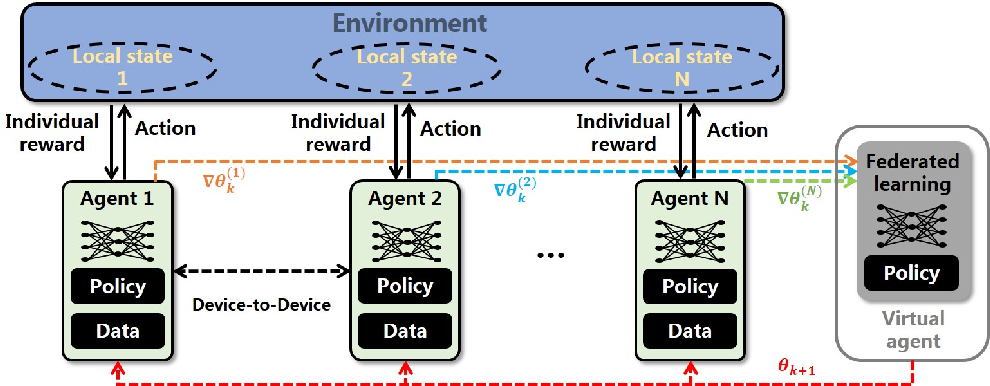 Figure 1 for The Gradient Convergence Bound of Federated Multi-Agent Reinforcement Learning with Efficient Communication