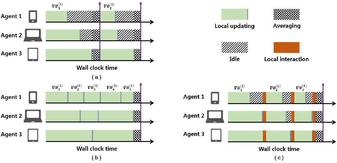 Figure 2 for The Gradient Convergence Bound of Federated Multi-Agent Reinforcement Learning with Efficient Communication