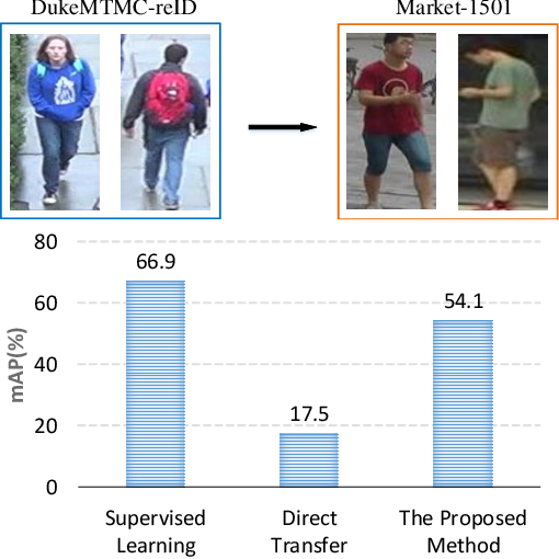 Figure 1 for Domain Adaptive Attention Model for Unsupervised Cross-Domain Person Re-Identification