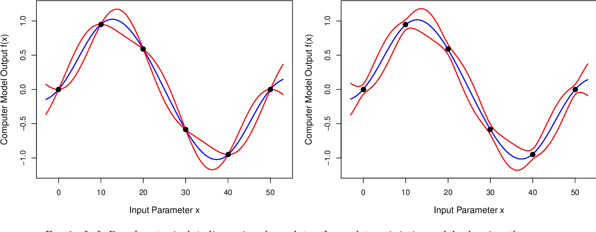 Figure 1 for A Bayesian computer model analysis of Robust Bayesian analyses