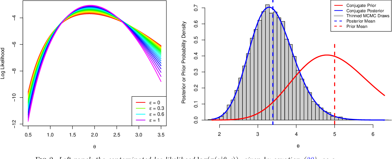 Figure 3 for A Bayesian computer model analysis of Robust Bayesian analyses