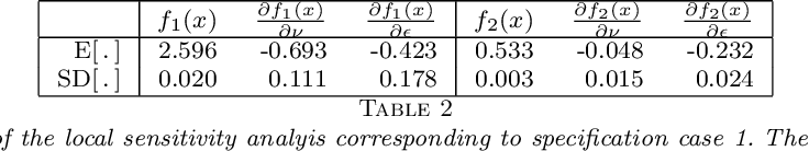 Figure 4 for A Bayesian computer model analysis of Robust Bayesian analyses