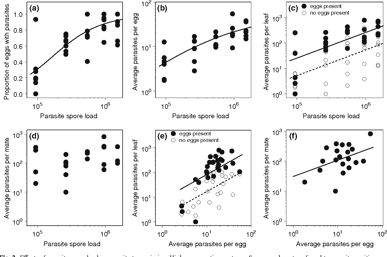 Fig. 2 EVects of parasite spore load on parasite transmission. Higher spore loads among infected females resulted in a a higher proportion of eggs with parasite spores, b higher numbers of spores transferred to parasite-positive eggs, c higher numbers transferred to leaves, and d tended to result in a higher number of parasite spores transferred to
