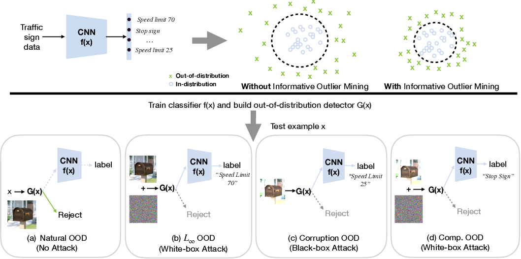 Figure 1 for Robust Out-of-distribution Detection via Informative Outlier Mining