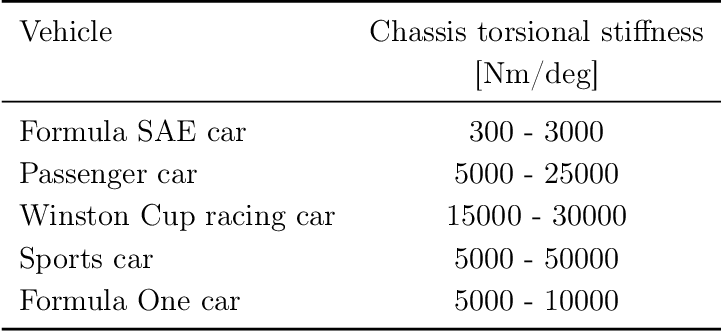 PDF] Modelling chassis flexibility in vehicle dynamics simulation