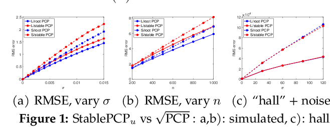 Figure 1 for Square Root Principal Component Pursuit: Tuning-Free Noisy Robust Matrix Recovery