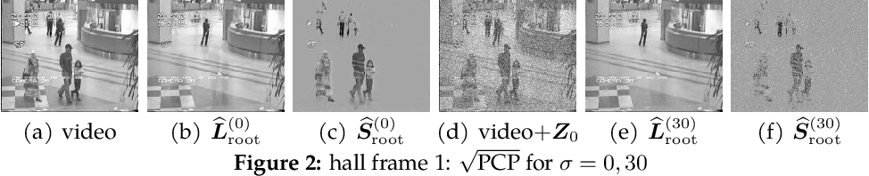 Figure 2 for Square Root Principal Component Pursuit: Tuning-Free Noisy Robust Matrix Recovery