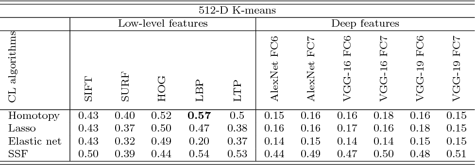 Figure 2 for Detailed Investigation of Deep Features with Sparse Representation and Dimensionality Reduction in CBIR: A Comparative Study