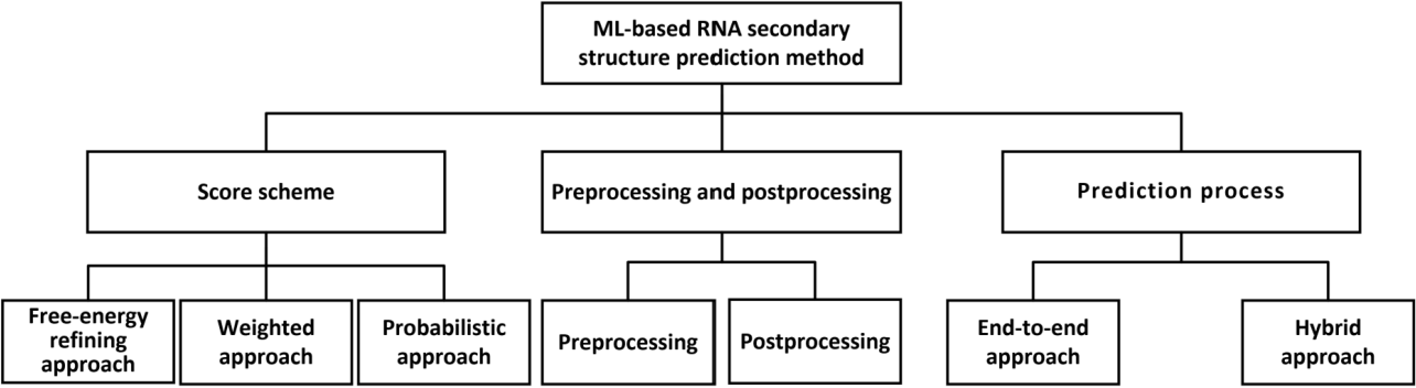 Figure 3 for Review of Machine-Learning Methods for RNA Secondary Structure Prediction