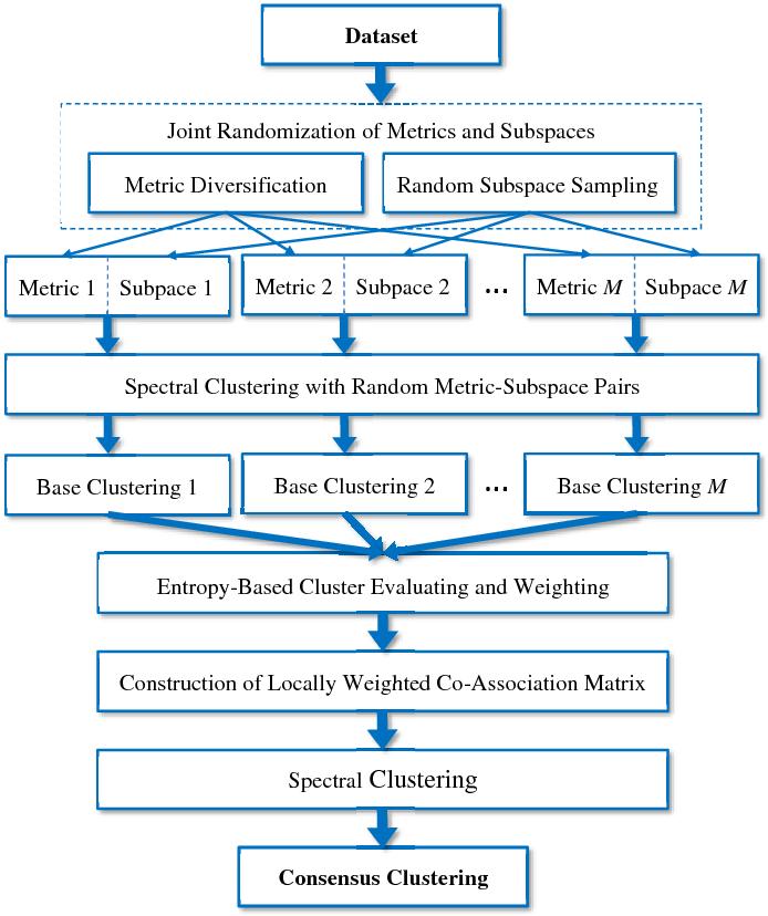 Figure 1 for Toward Multi-Diversified Ensemble Clustering of High-Dimensional Data