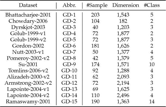 Figure 2 for Toward Multi-Diversified Ensemble Clustering of High-Dimensional Data