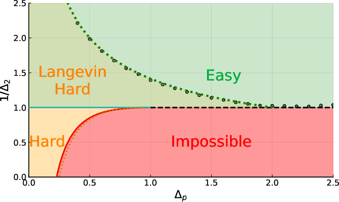 Figure 1 for Marvels and Pitfalls of the Langevin Algorithm in Noisy High-dimensional Inference
