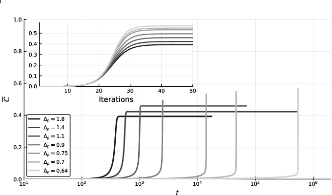 Figure 2 for Marvels and Pitfalls of the Langevin Algorithm in Noisy High-dimensional Inference