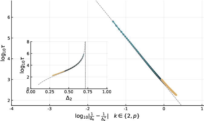 Figure 3 for Marvels and Pitfalls of the Langevin Algorithm in Noisy High-dimensional Inference