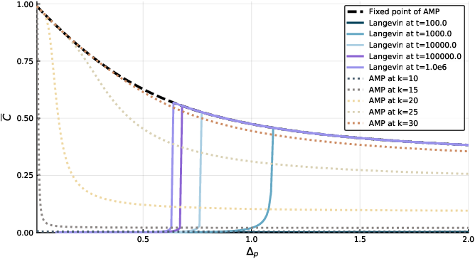 Figure 4 for Marvels and Pitfalls of the Langevin Algorithm in Noisy High-dimensional Inference