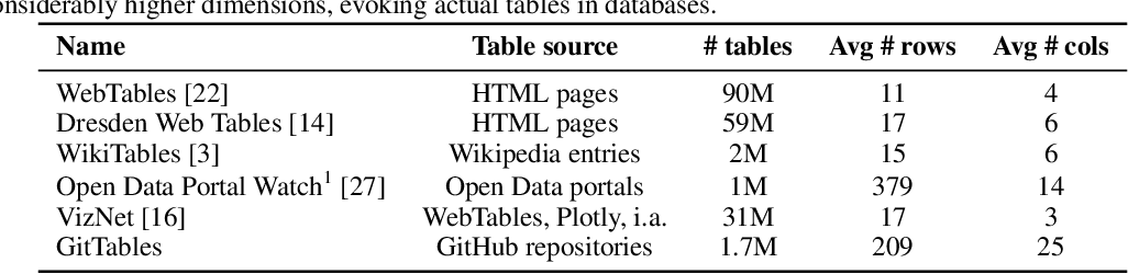 Figure 2 for GitTables: A Large-Scale Corpus of Relational Tables