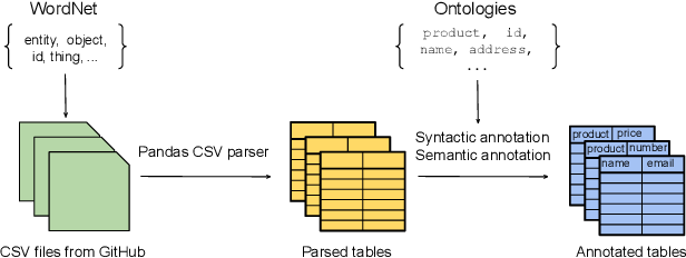 Figure 4 for GitTables: A Large-Scale Corpus of Relational Tables