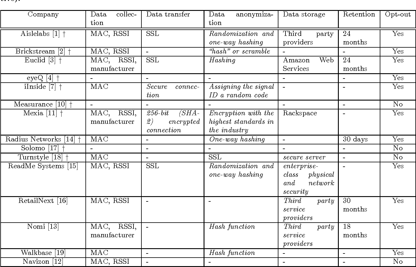 Table 1 from Analysing the privacy policies of Wi-Fi