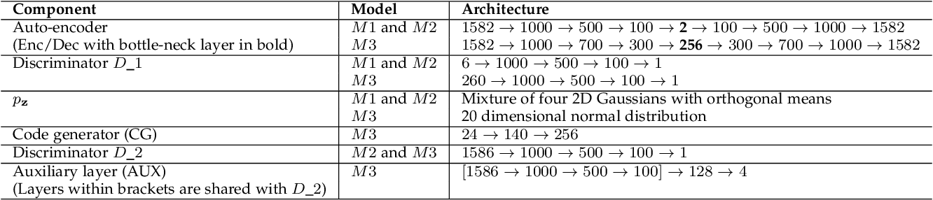 Figure 2 for Modeling Feature Representations for Affective Speech using Generative Adversarial Networks