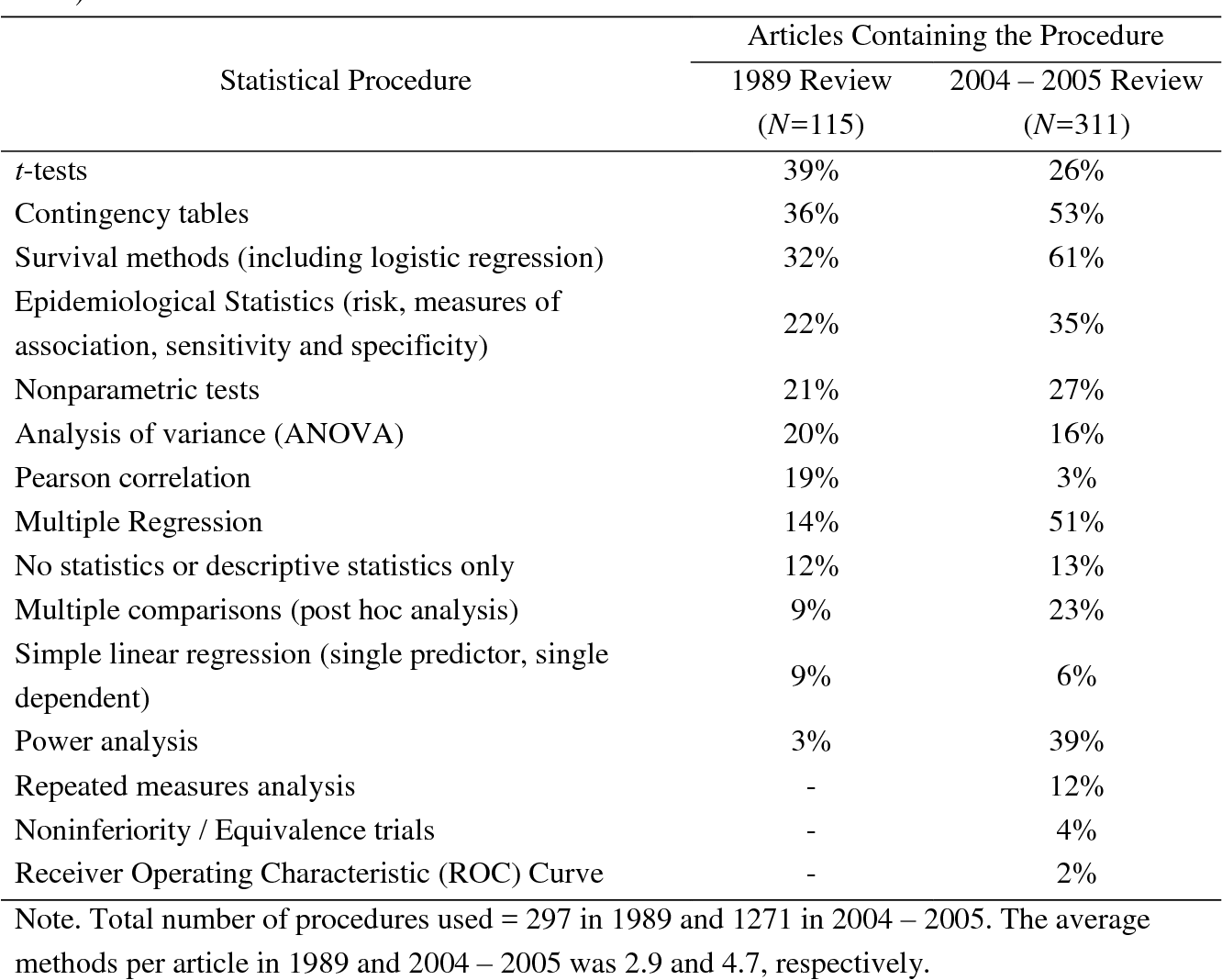 Table 2 1 from Development of the Biostatistics and Clinical