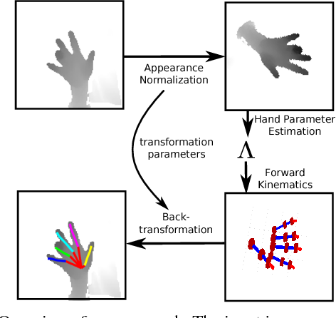 Figure 1 for Model-based Hand Pose Estimation for Generalized Hand Shape with Appearance Normalization