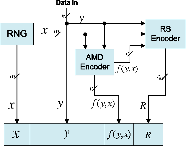PDF] Secure NAND Flash Architecture Resilient to Strong