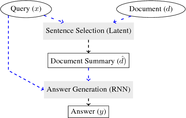 Figure 1 for Hierarchical Question Answering for Long Documents