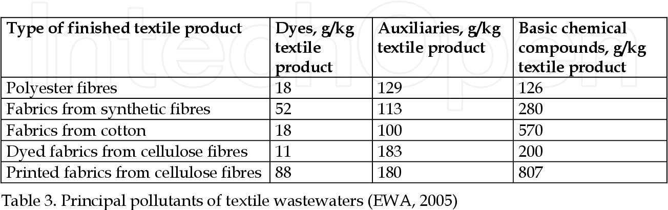 PDF] Textile Organic Dyes – Characteristics, Polluting Effects and
