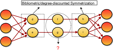 Figure 1 for Symmetrization for Embedding Directed Graphs