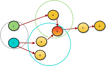 Figure 2 for Symmetrization for Embedding Directed Graphs