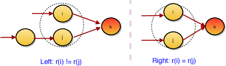 Figure 3 for Symmetrization for Embedding Directed Graphs