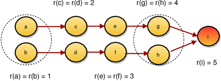 Figure 4 for Symmetrization for Embedding Directed Graphs