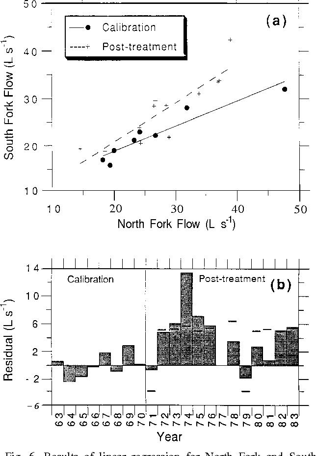 Figure 6 from Logging Effects on Streamflow : Water Yield