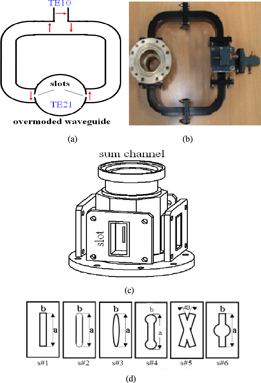 Fig. 1. (a) Schematic diagram of TE21 Tracking mode coupler (b) Photograph of TE21 Tracking mode coupler (c) Photograph of TE21 mode converter (d) Different shapes of sidewall slot