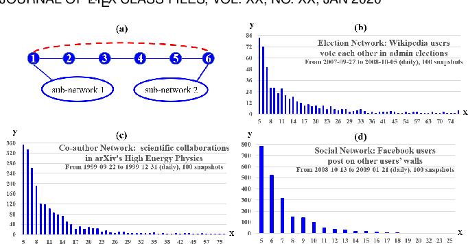 Figure 1 for GloDyNE: Global Topology Preserving Dynamic Network Embedding