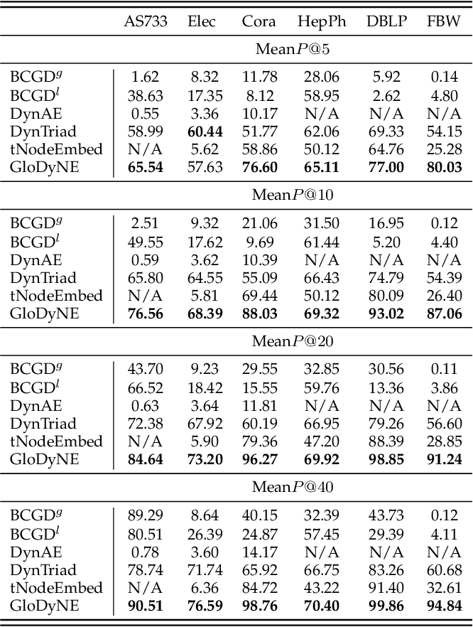 Figure 2 for GloDyNE: Global Topology Preserving Dynamic Network Embedding