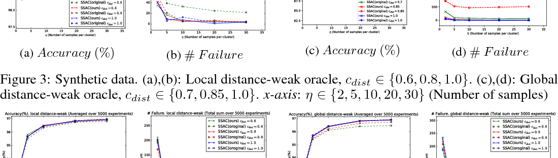 Figure 3 for Relaxed Oracles for Semi-Supervised Clustering