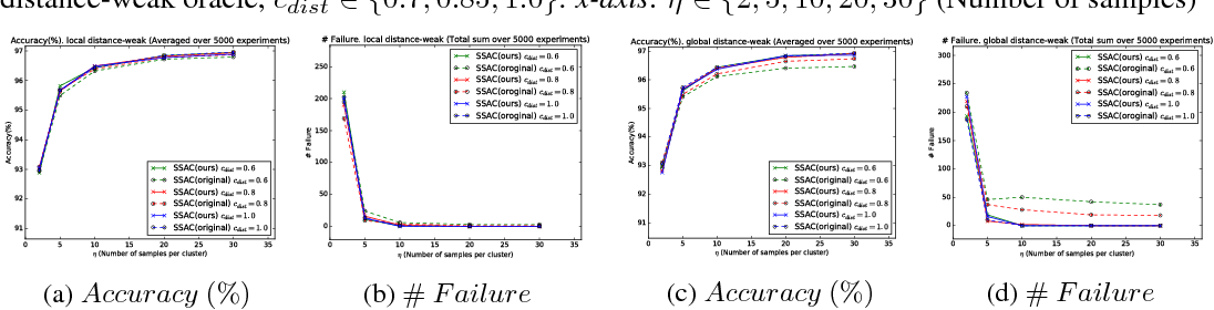Figure 4 for Relaxed Oracles for Semi-Supervised Clustering
