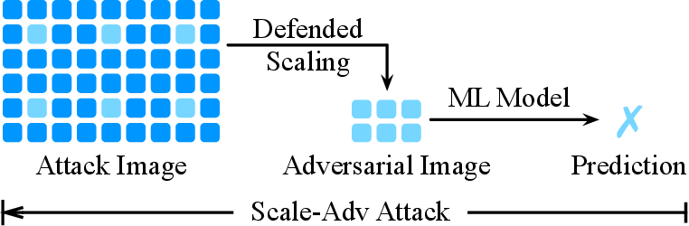 Figure 4 for Scale-Adv: A Joint Attack on Image-Scaling and Machine Learning Classifiers
