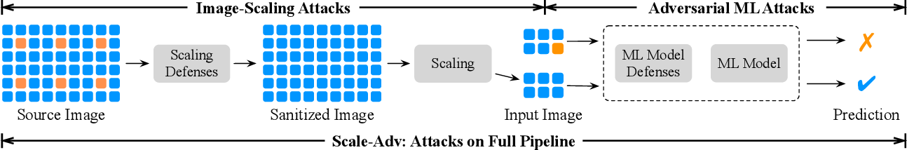 Figure 1 for Scale-Adv: A Joint Attack on Image-Scaling and Machine Learning Classifiers