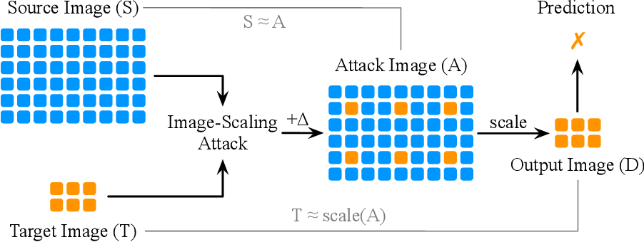 Figure 3 for Scale-Adv: A Joint Attack on Image-Scaling and Machine Learning Classifiers