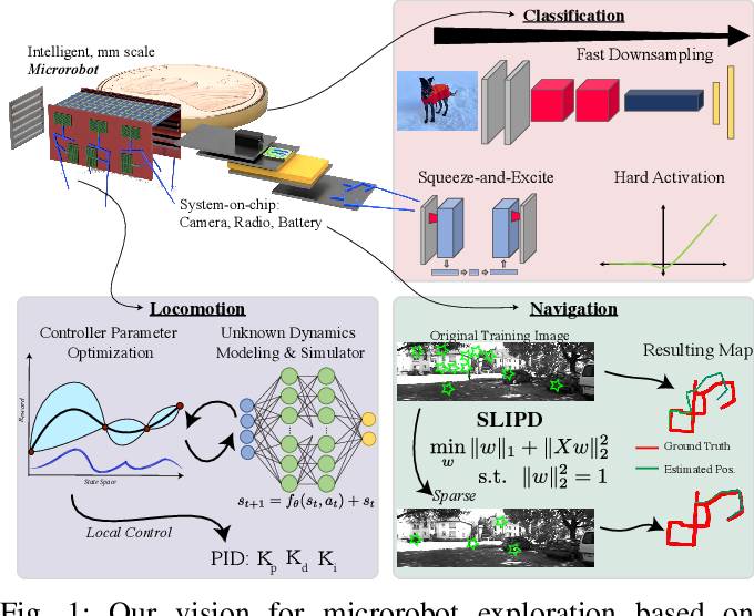 Figure 1 for Learning for Microrobot Exploration: Model-based Locomotion, Sparse-robust Navigation, and Low-power Deep Classification