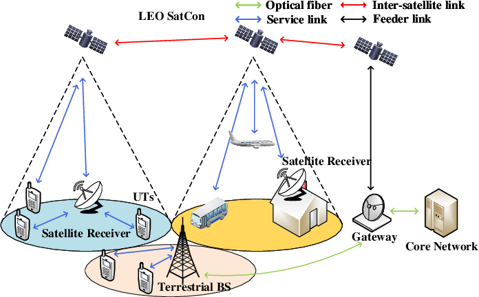 Figure 1 for LEO Satellite Constellations for 5G and Beyond: How Will They Reshape Vertical Domains?