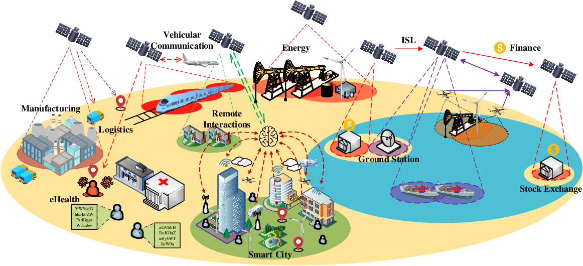 Figure 2 for LEO Satellite Constellations for 5G and Beyond: How Will They Reshape Vertical Domains?